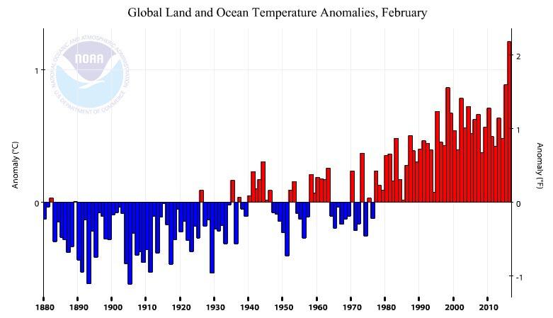 Globale Temperatur im Februar
